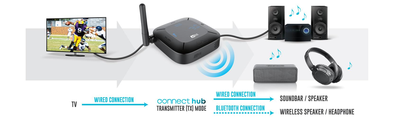 MEE Audio Connect Hub
