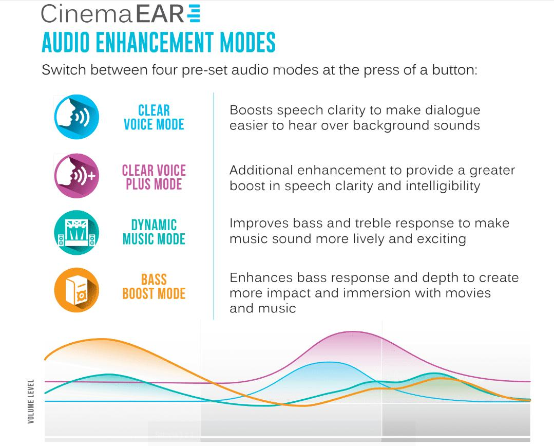 MEE Audio CinemaEAR objaśnienie technologii