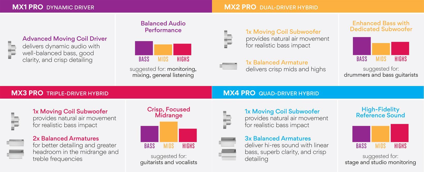 Różnice między słuchawkami MEE Audio MX PRO